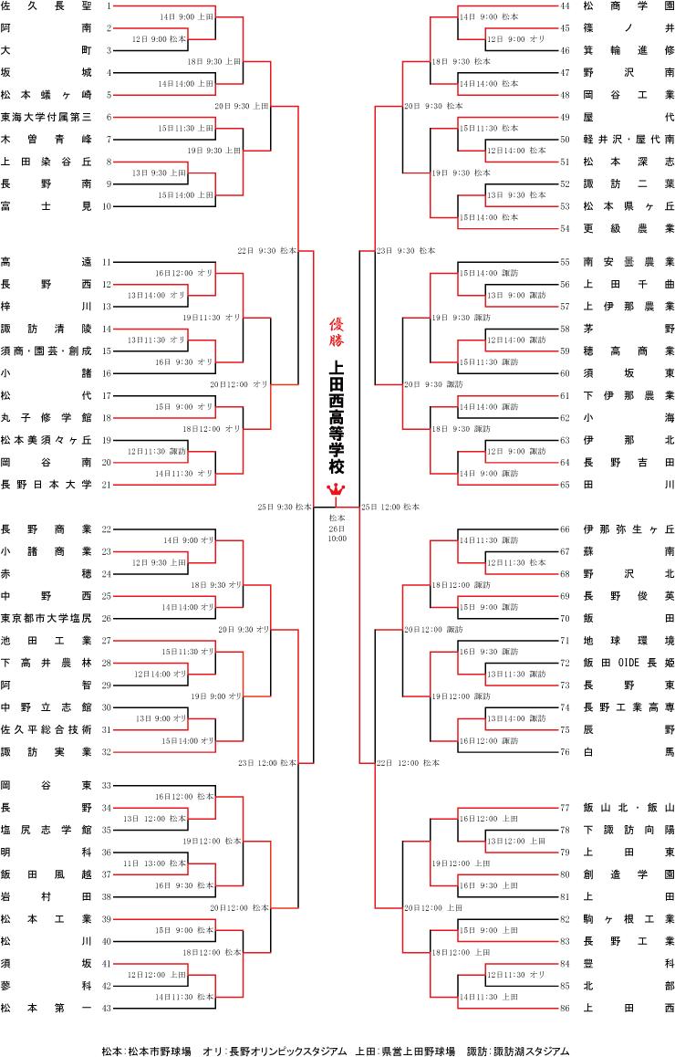 トーナメント 甲子園 野球 高校 表