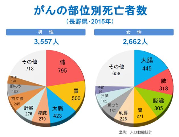 がんの部位別死亡者数(長野県・2015年)