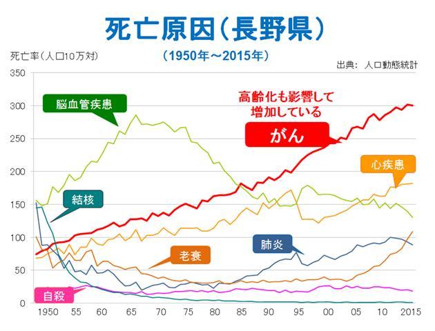 死亡原因(長野県)(1950年~2015年)