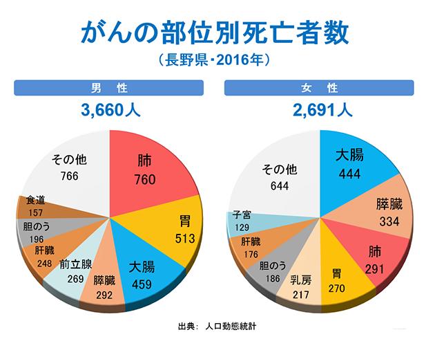 がんの部位別死亡者数(長野県・2016年)