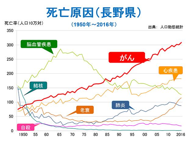 死亡原因(長野県)(1950年~2016年)