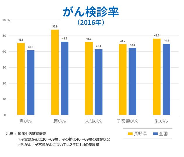 がん検診率(2016年)